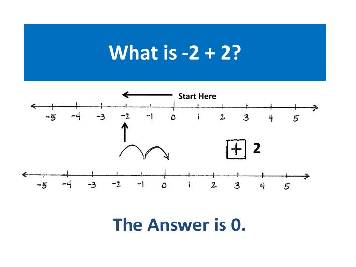 What is -2 + 2?