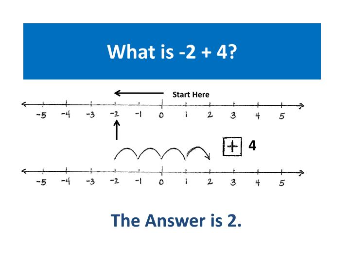 What is -2 + 4?