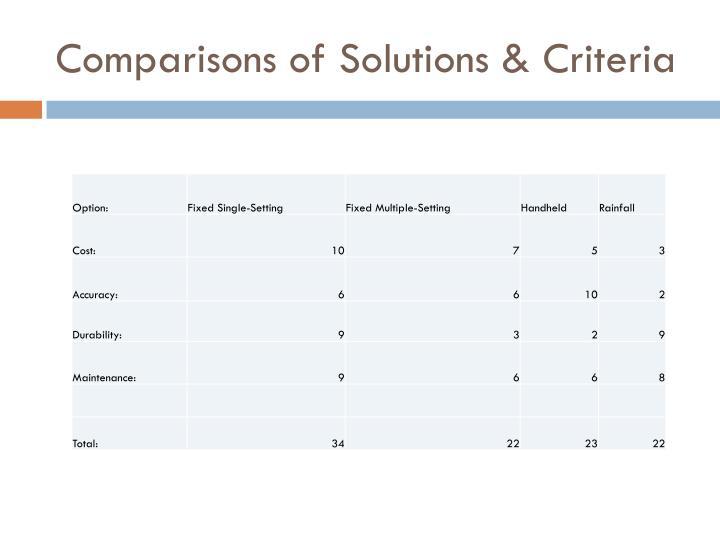 Comparisons of Solutions & Criteria