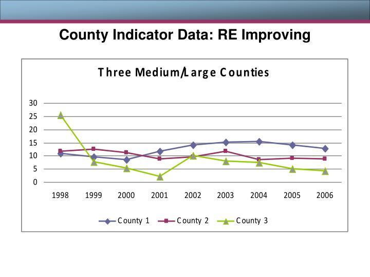 County Indicator Data: RE Improving