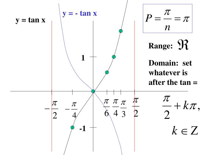 y = - tan x