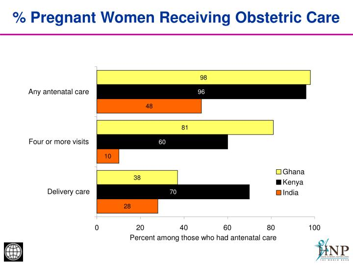 % Pregnant Women Receiving Obstetric Care