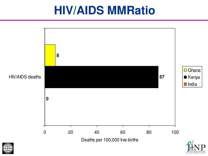 HIV/AIDS MMRatio