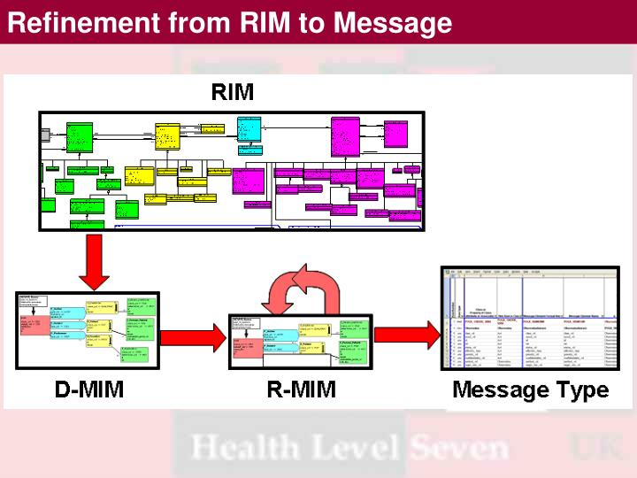 Refinement from RIM to Message