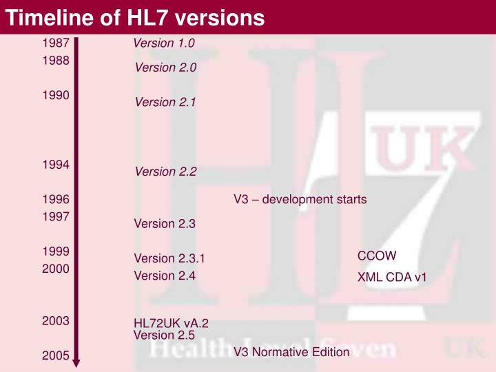 Timeline of HL7 versions