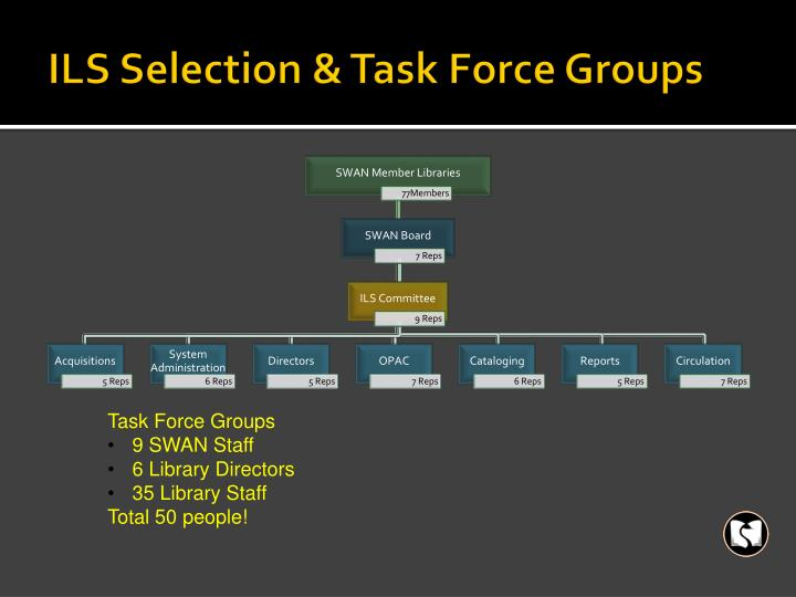 ILS Selection & Task Force Groups