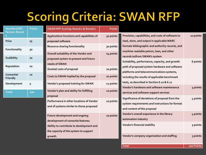 Scoring Criteria: SWAN RFP