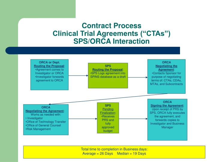 Contract process clinical trial agreements ctas sps orca interaction