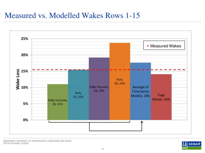 Measured vs. Modelled Wakes Rows 1-15