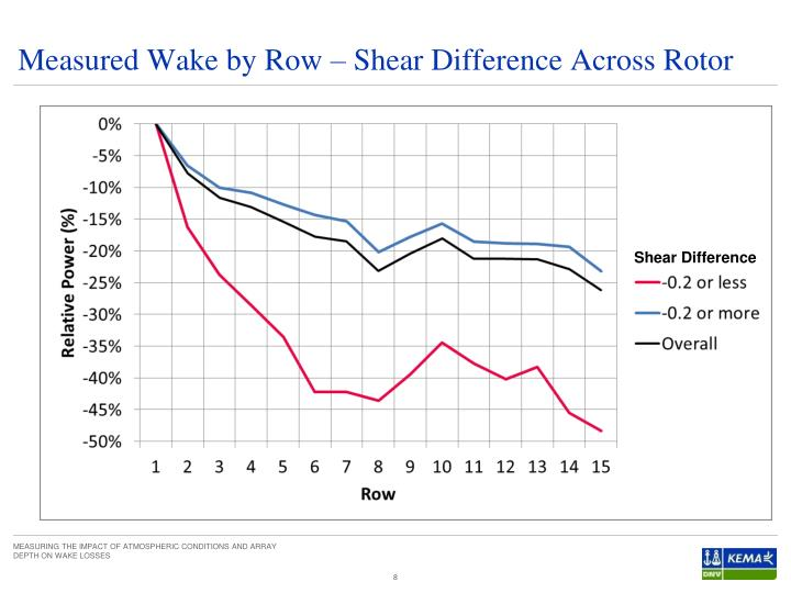 Measured Wake by Row – Shear Difference Across Rotor