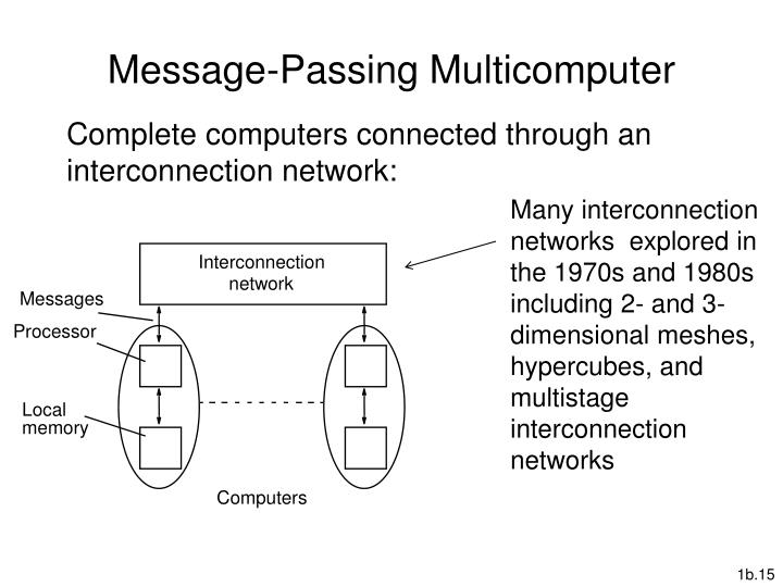 Message-Passing Multicomputer