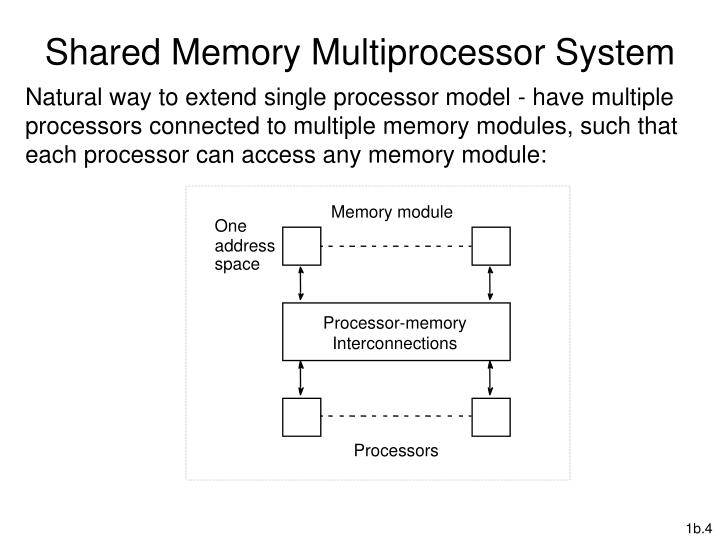 Shared Memory Multiprocessor System