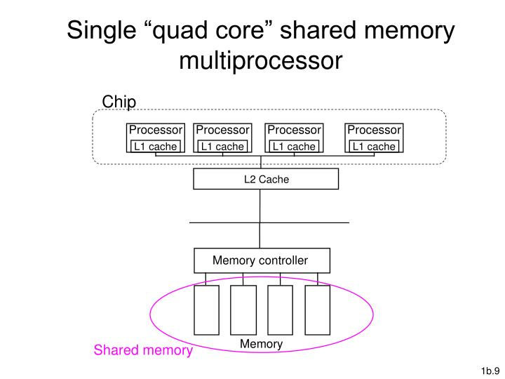 "Single ""quad core"" shared memory multiprocessor"