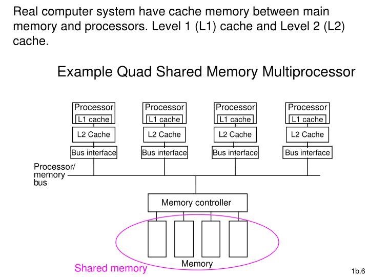 Real computer system have cache memory between main memory and processors. Level 1 (L1) cache and Level 2 (L2) cache.