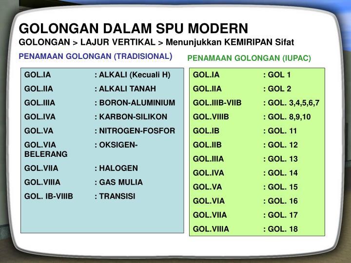 GOLONGAN DALAM SPU MODERN