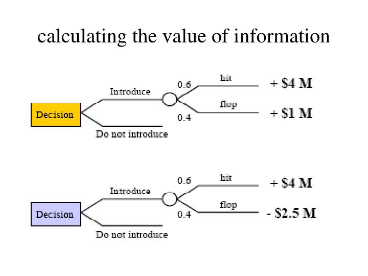 calculating the value of information