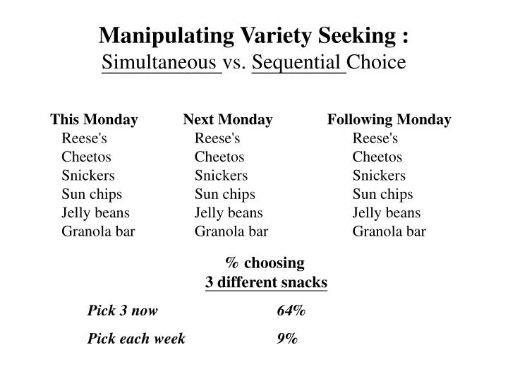 Manipulating variety seeking simultaneous vs sequential choice