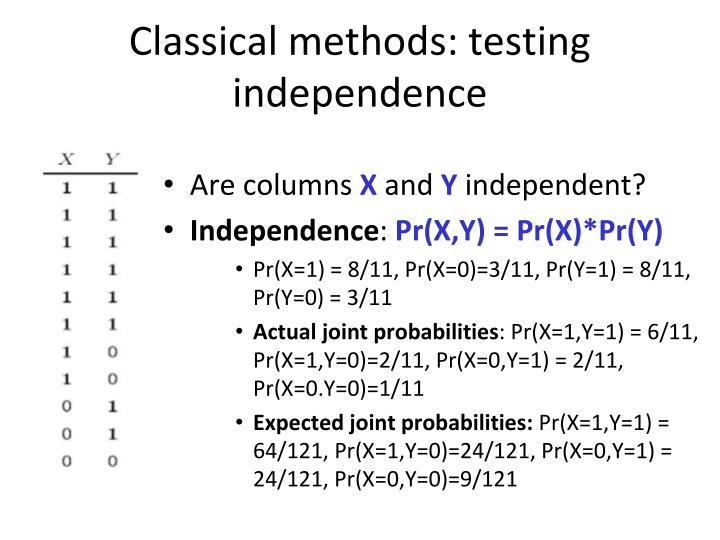 Classical methods: testing independence