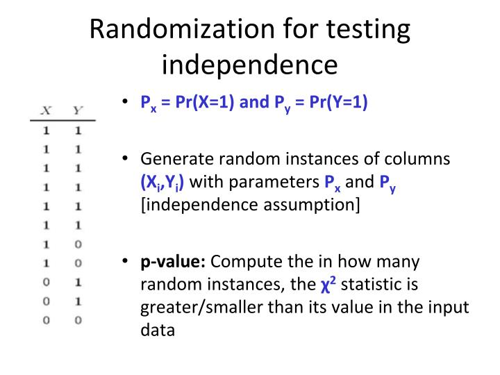 Randomization for testing independence