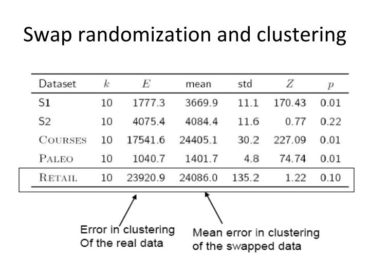 Swap randomization and clustering