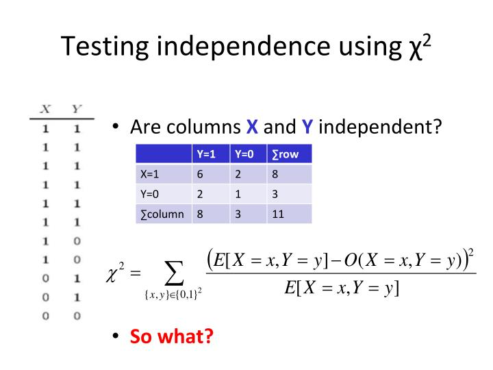 Testing independence using