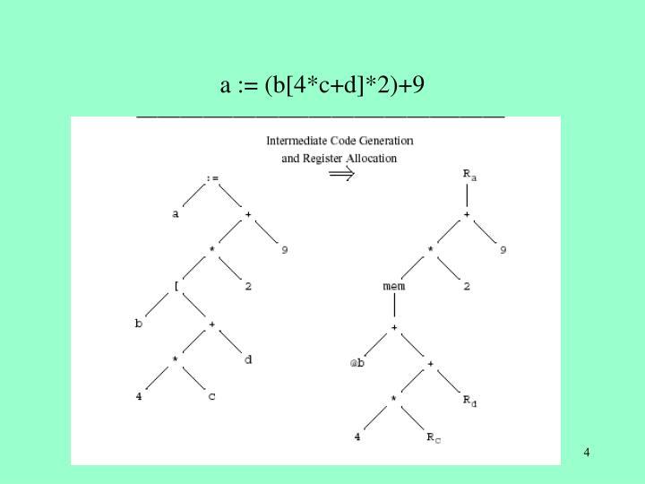 a := (b[4*c+d]*2)+9