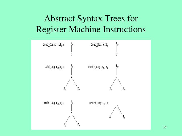 Abstract Syntax Trees for