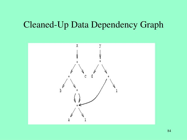 Cleaned-Up Data Dependency Graph