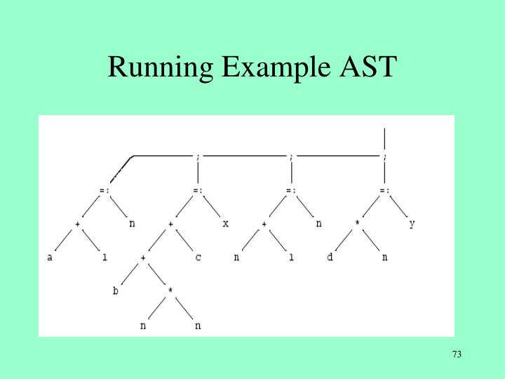 Running Example AST