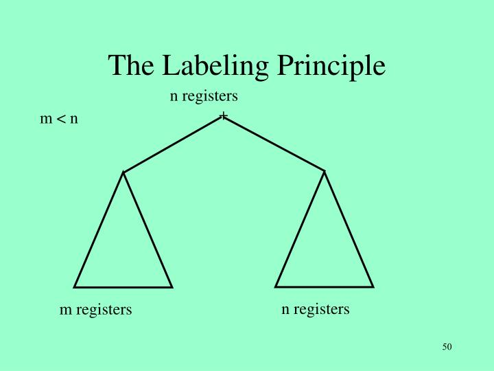 The Labeling Principle