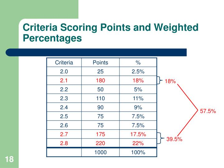 Criteria Scoring Points and Weighted Percentages