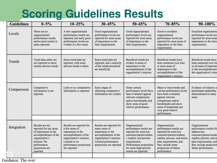 Scoring Guidelines Results