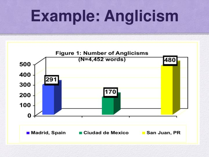 Example: Anglicism