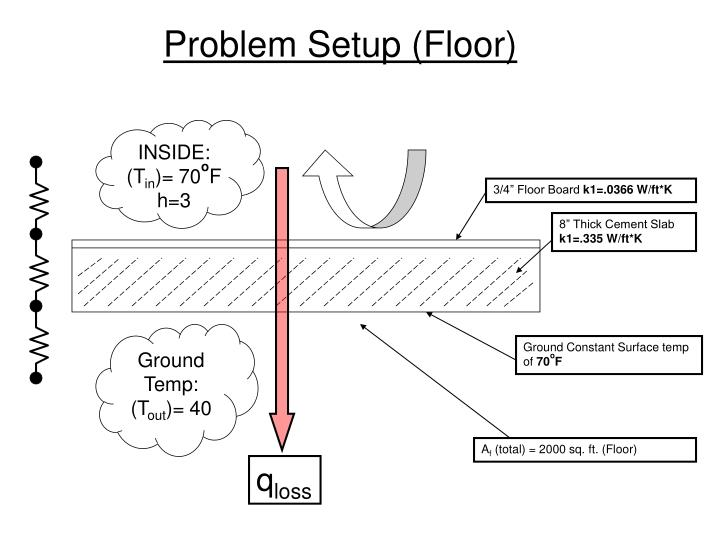 Problem Setup (Floor)