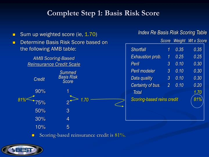 Complete Step 1: Basis Risk Score