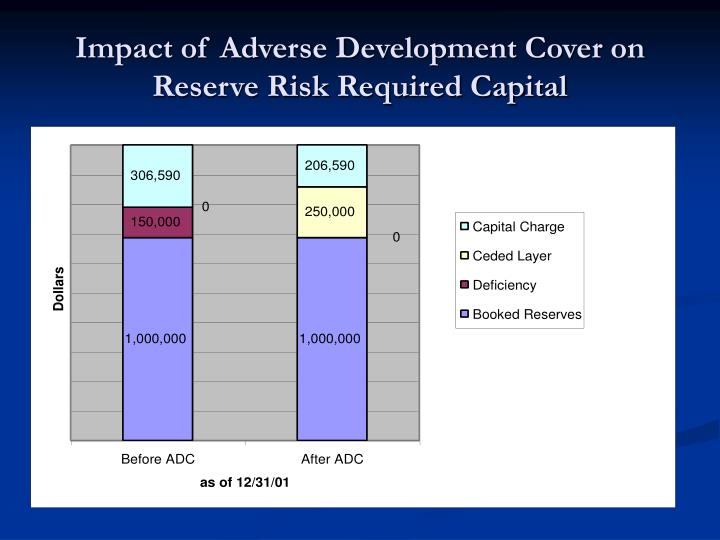 Impact of Adverse Development Cover on Reserve Risk Required Capital