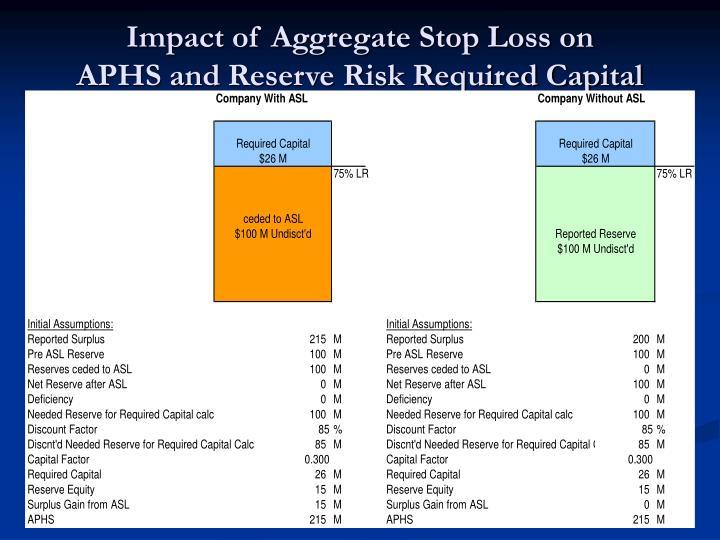 Impact of Aggregate Stop Loss on