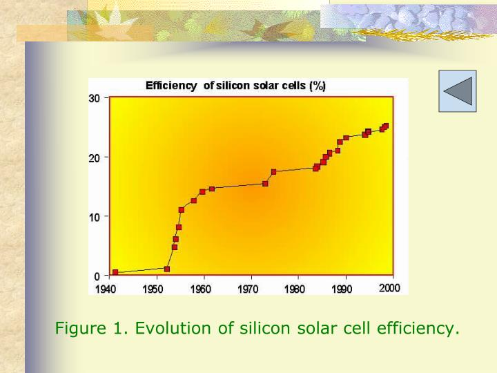 Figure 1. Evolution of silicon solar cell efficiency.