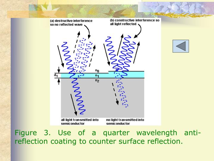 Figure 3. Use of a quarter wavelength anti-reflection coating to counter surface reflection.