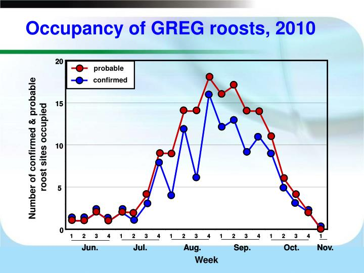 Occupancy of GREG roosts, 2010