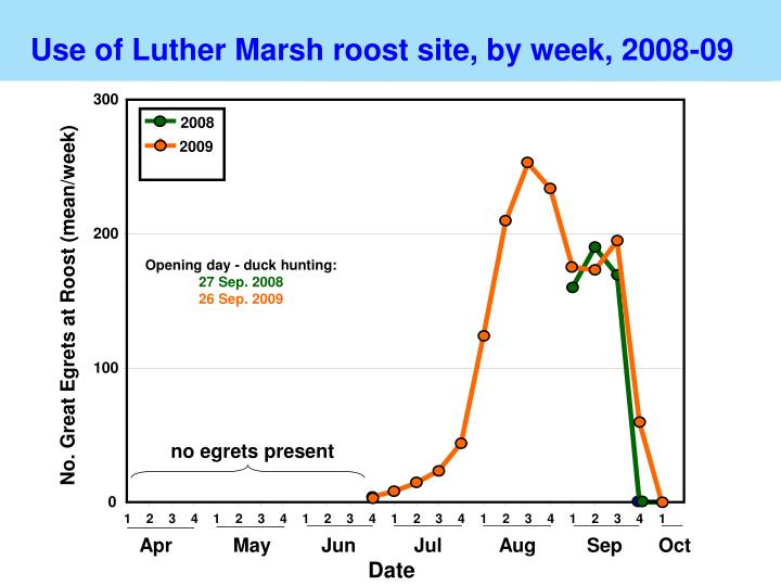 Use of Luther Marsh roost site, by week, 2008-09