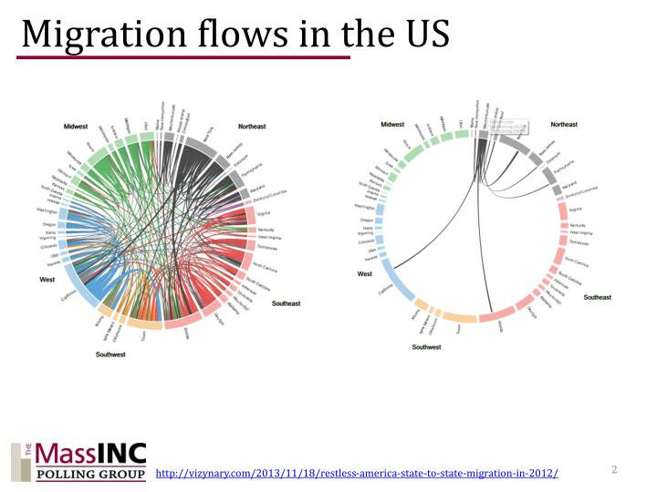Migration flows in the us