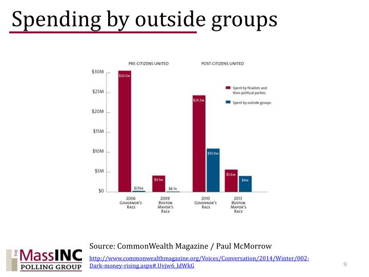 Spending by outside groups