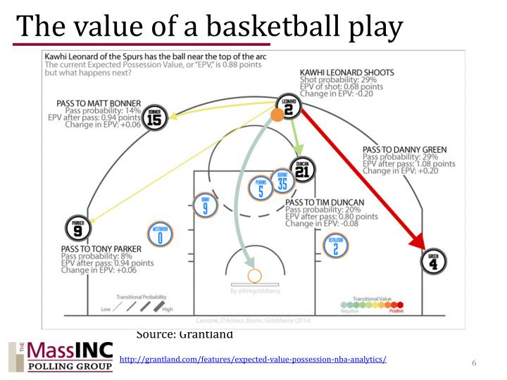 The value of a basketball play