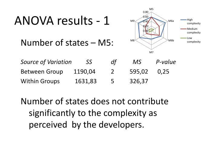 ANOVA results - 1