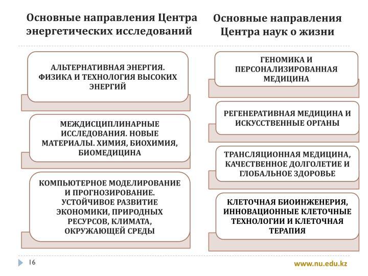 Основные направления Центра наук о жизни