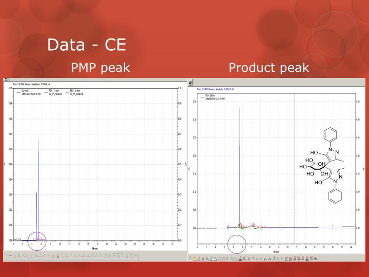 Data - CE