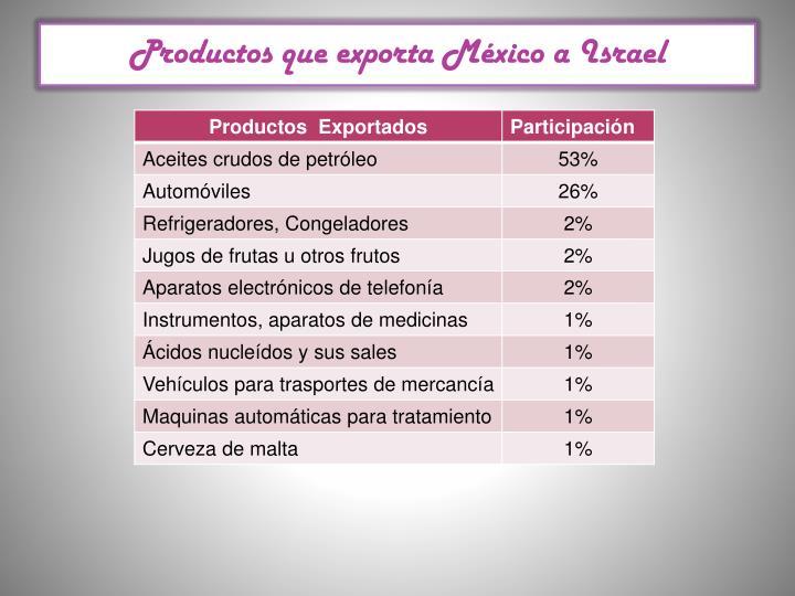 Productos que exporta México a Israel