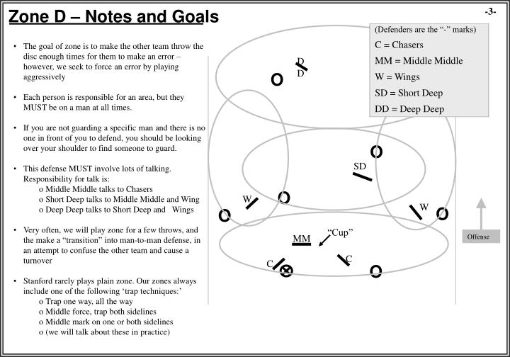Zone D – Notes and Goals