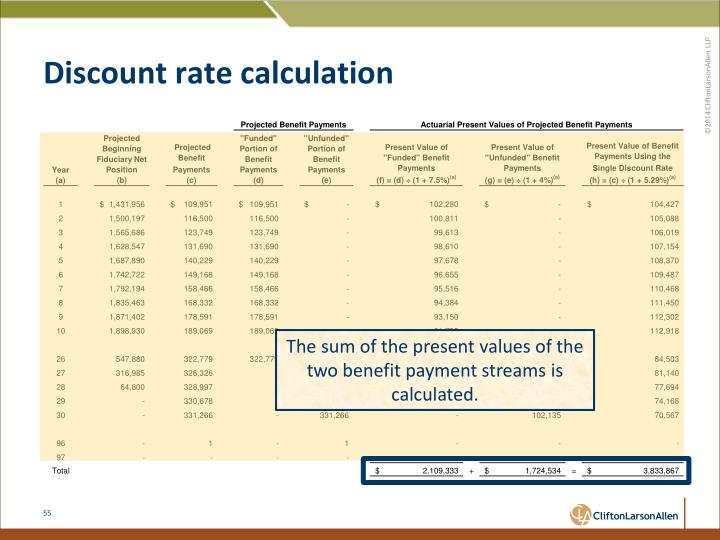 Discount rate calculation